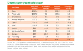 Cultured dairy sales see downswing