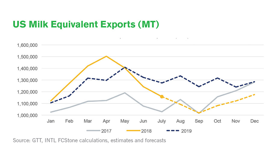 State of the Industry report: Dairy exports are stepping on the gas