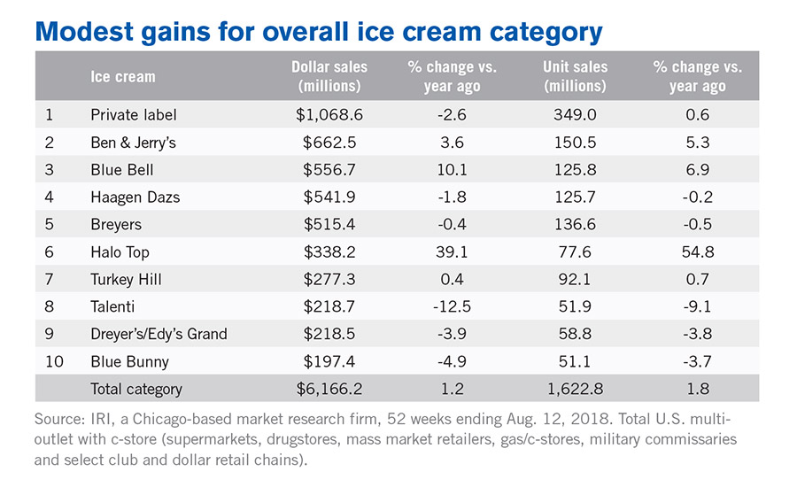 Modest gains for overall ice cream category