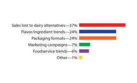"""""""Millennials wielding influence on dairy segment"""""""