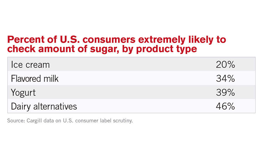 Address 'added sugars' labeling concerns