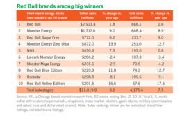 energy drink sales