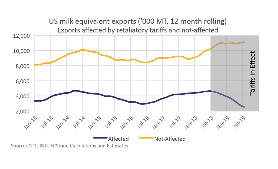 2019 State of the Industry: US dairy exports lose their pass line bets