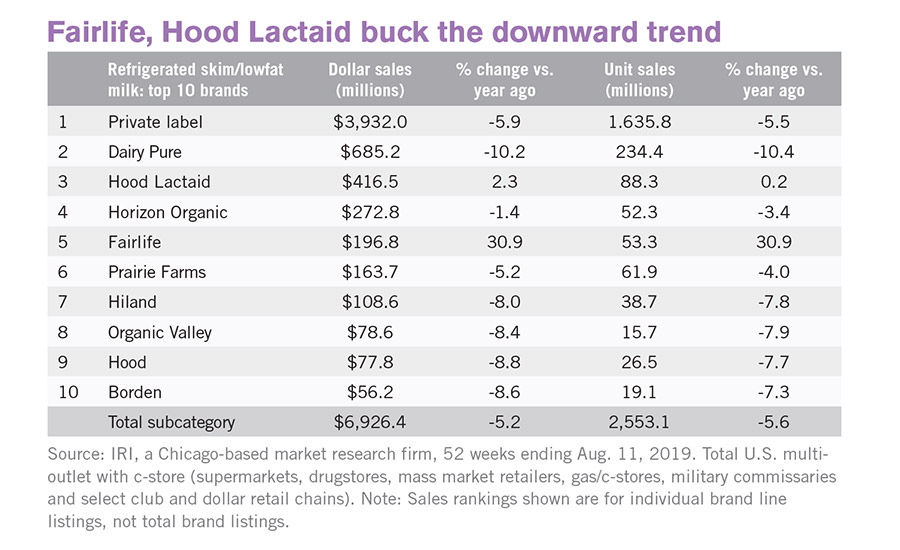 Fairlife, Hood Lactaid buck the downward trend
