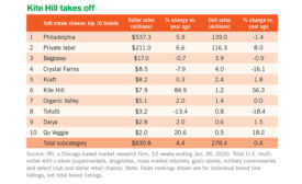 Mixed retail sales results for cultured dairy