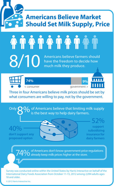 "clear Americans feel strongly that the federal government should stay out of the milk pricing business,"" said Connie Tipton, IDFA president and CEO"