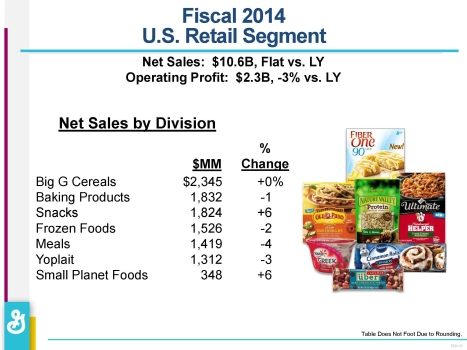 General Mills 2014 net sales by division