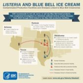 CDC Blue Bell Ice Cream infographic