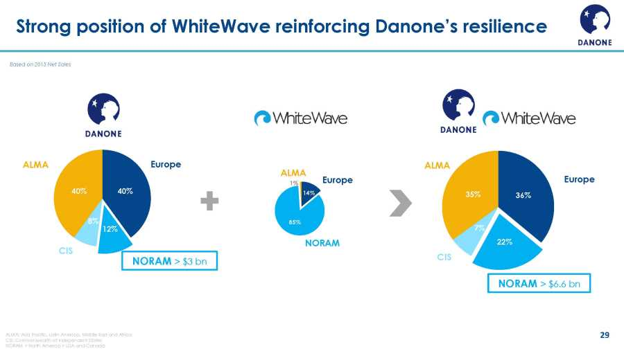 danone whitewave combined sales