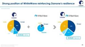Danone buys WhiteWave