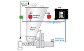 Coperion K-Tron gravimetric feeding system