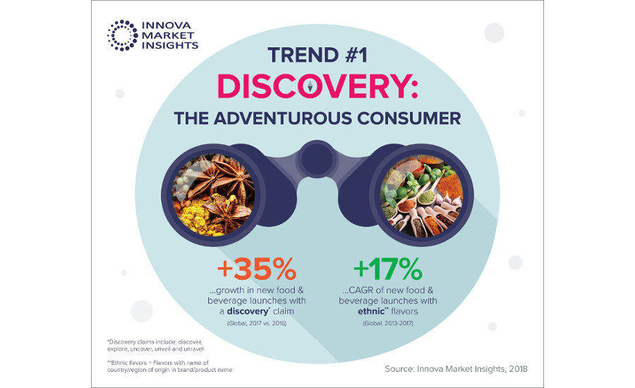 Innova Market Insights names top 10 food and beverage trends