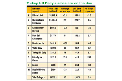 Turkey Hill Dairy's sales are on the rise