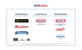 Kraft Heinz divested brands
