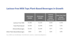 Lactose-free milk sales