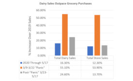 NMPF dairy sales chart 2020