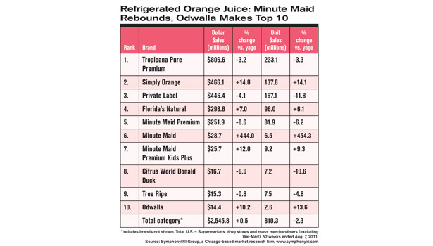 Refrigerated Orange Juice: Minute Maid Rebounds, Odwalla Makes Top 10