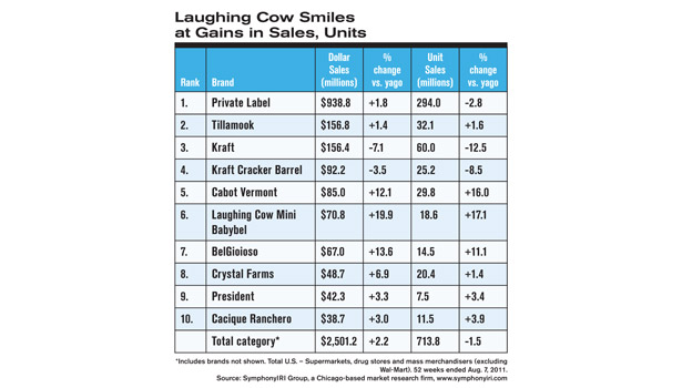 Laughing Cow Smiles at Gains in Sales, Units
