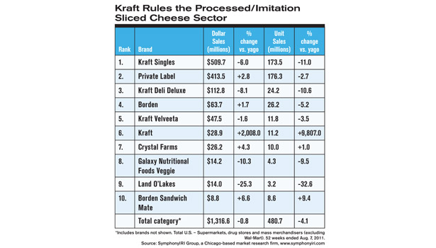 Kraft Rules the Processed/Imitation Sliced Cheese Sector