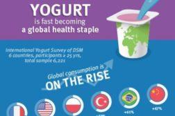 DSM Food Specialties yogurt study
