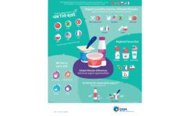DSM yogurt consumption infographic