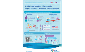 DSM insight series sugar conscious consumer report infographic
