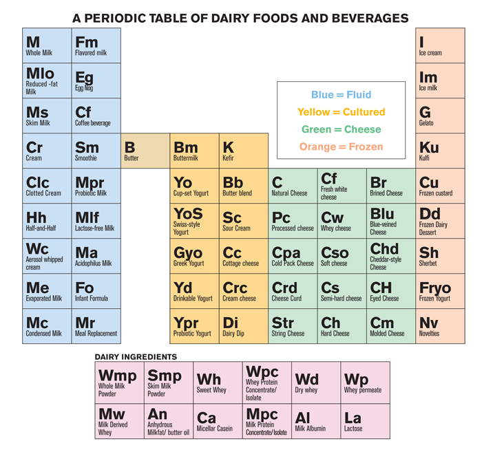 Eat And Drink Dairy Periodically