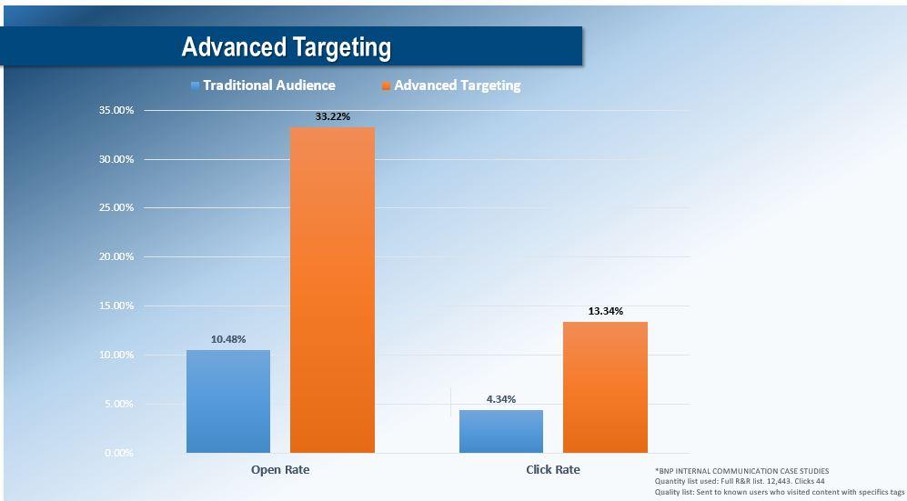 advanced targeting